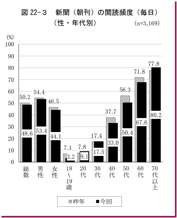 新聞を毎日読む割合(年代別・2017)