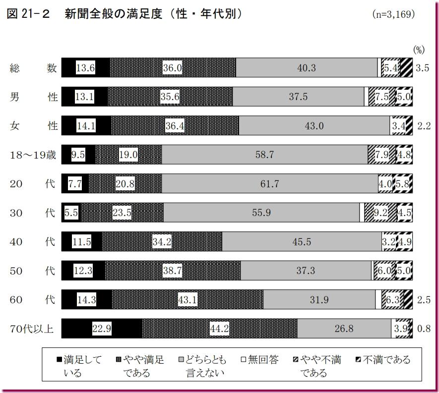 新聞に対する年代別の満足度(2017)